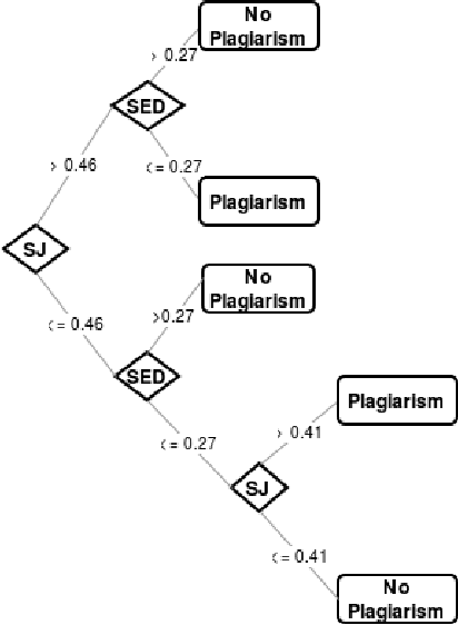 Figure 4 for Semantically-informed distance and similarity measures for paraphrase plagiarism identification