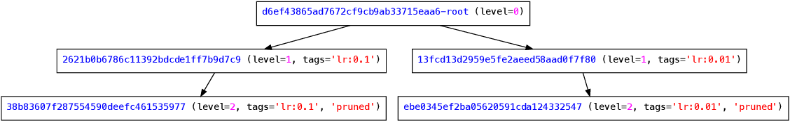 Figure 1 for dagger: A Python Framework for Reproducible Machine Learning Experiment Orchestration