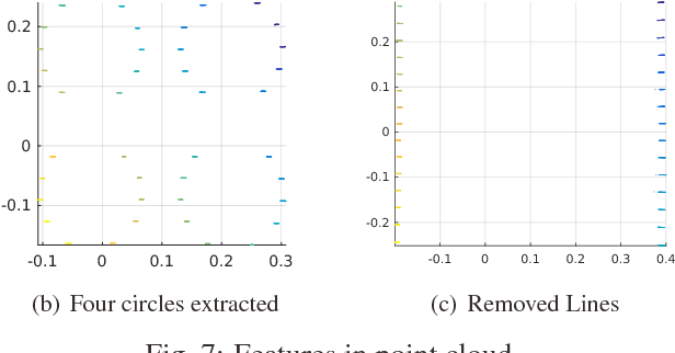 Figure 7 from Extrinsic calibration of camera and 3D laser sensor