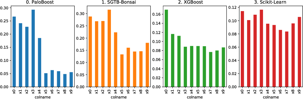 PaloBoost: An Overfitting-robust TreeBoost with Out-of-Bag