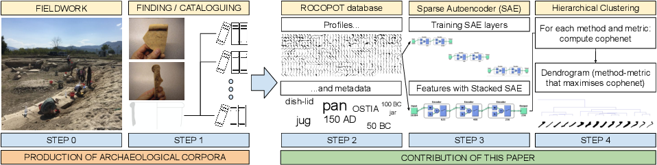 Figure 3 for Unsupervised clustering of Roman pottery profiles from their SSAE representation