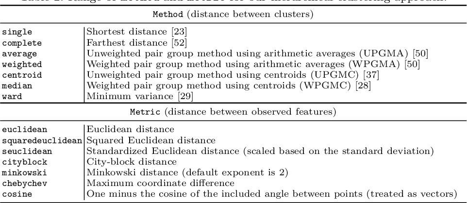 Figure 4 for Unsupervised clustering of Roman pottery profiles from their SSAE representation