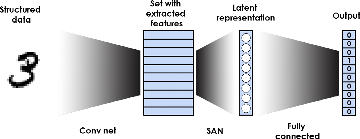 Figure 1 for Deep processing of structured data