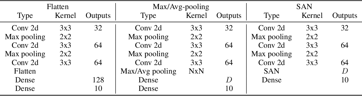 Figure 2 for Deep processing of structured data