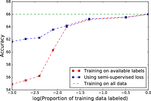 Figure 1 for Semi-supervised and Transfer learning approaches for low resource sentiment classification