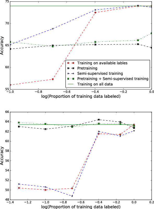 Figure 2 for Semi-supervised and Transfer learning approaches for low resource sentiment classification