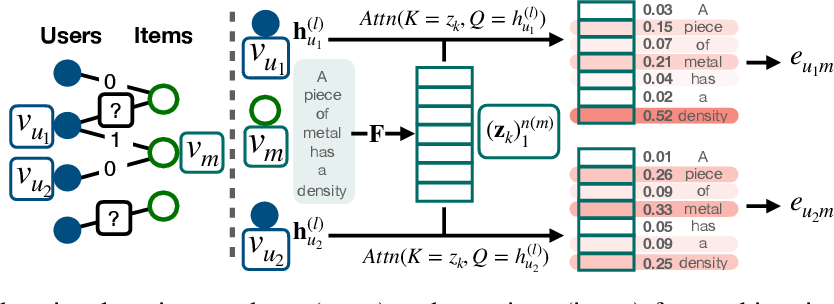 Figure 1 for CoRGi: Content-Rich Graph Neural Networks with Attention
