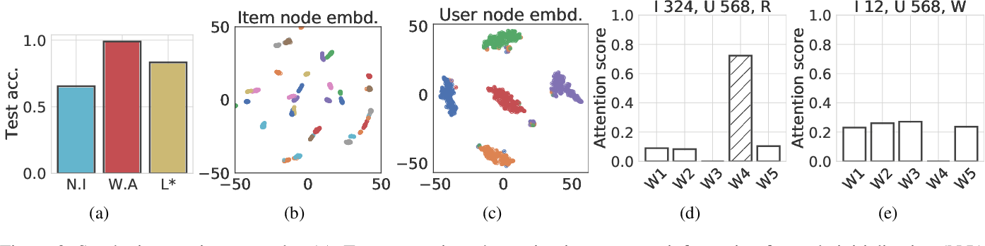 Figure 3 for CoRGi: Content-Rich Graph Neural Networks with Attention