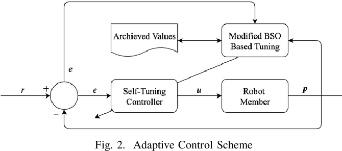 Figure 2 for Adaptive Coordinated Motion Control for Swarm Robotics Based on Brain Storm Optimization