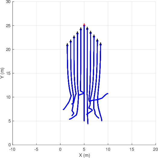 Figure 4 for Adaptive Coordinated Motion Control for Swarm Robotics Based on Brain Storm Optimization