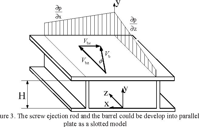 Figure 3. The screw ejection rod and the barrel could be develop into parallel plate as a slotted model