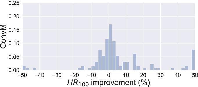 Figure 4 for Ranking-based Convolutional Neural Network Models for Peptide-MHC Binding Prediction