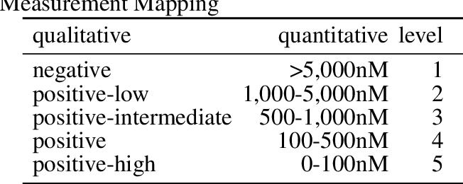Figure 1 for Ranking-based Convolutional Neural Network Models for Peptide-MHC Binding Prediction