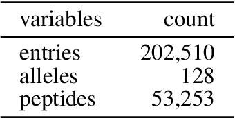 Figure 3 for Ranking-based Convolutional Neural Network Models for Peptide-MHC Binding Prediction