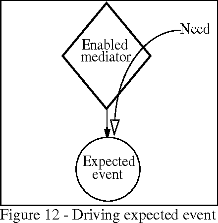 Figure 12 - Driving expected event