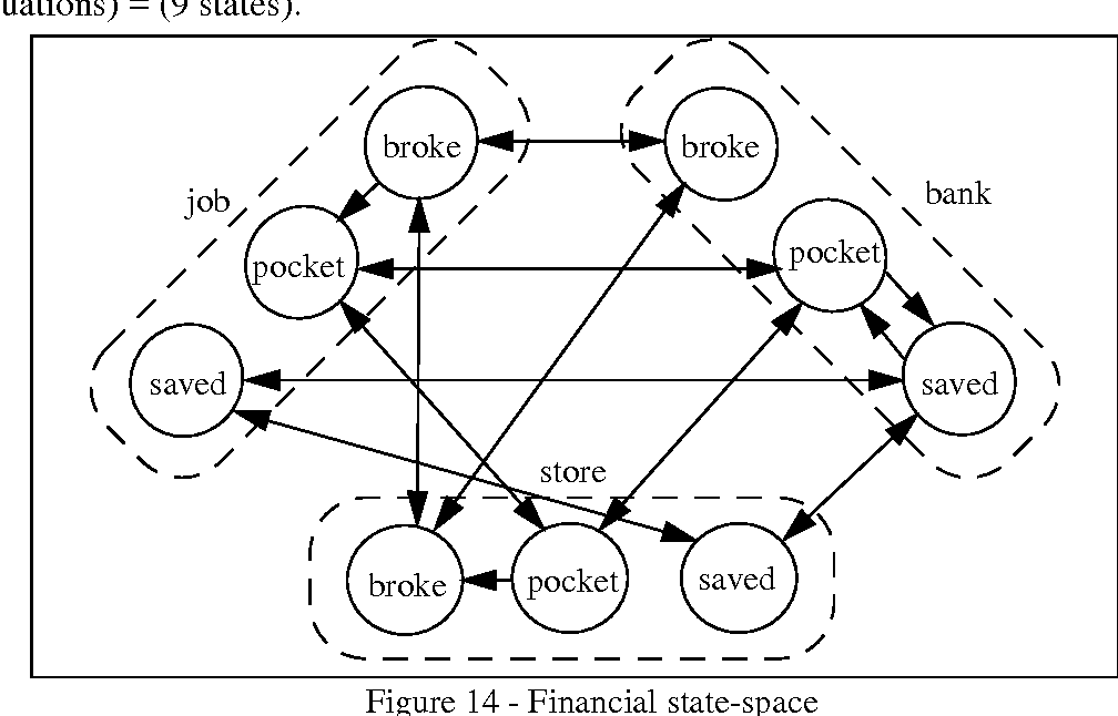 Figure 14 - Financial state-space