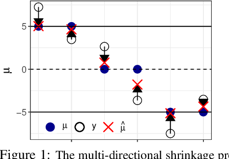 Figure 1 for Nonparametric Empirical Bayes Estimation and Testing for Sparse and Heteroscedastic Signals