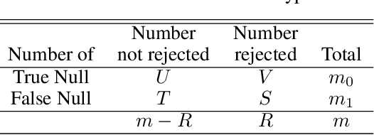 Figure 2 for Nonparametric Empirical Bayes Estimation and Testing for Sparse and Heteroscedastic Signals