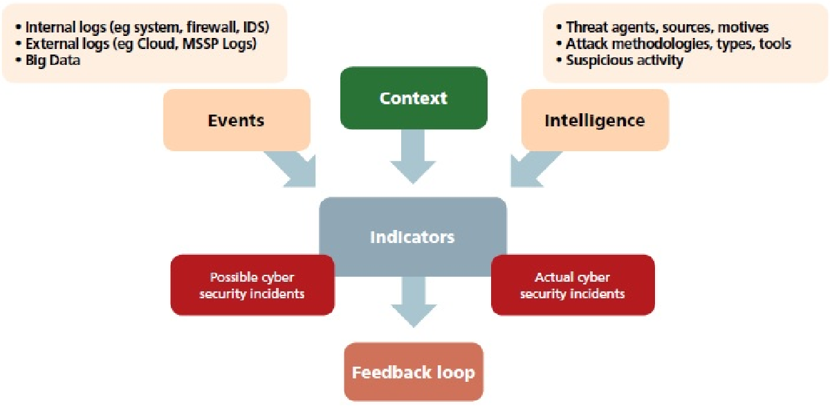 PDF] Protecting Networks Via Automated Defense of Cyber