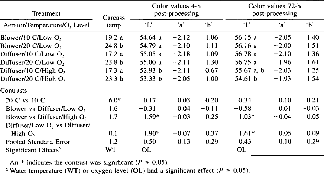 Table 2 from Effects of Transport Water Temperature, Aerator Type