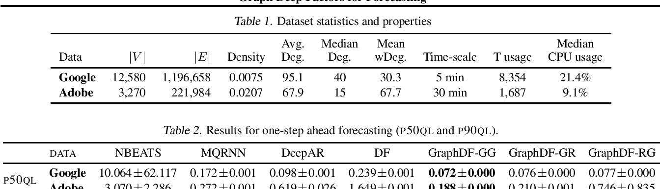 Figure 2 for Graph Deep Factors for Forecasting