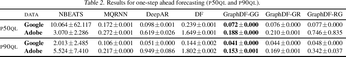 Figure 3 for Graph Deep Factors for Forecasting