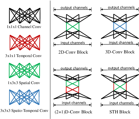 Figure 1 for STH: Spatio-Temporal Hybrid Convolution for Efficient Action Recognition