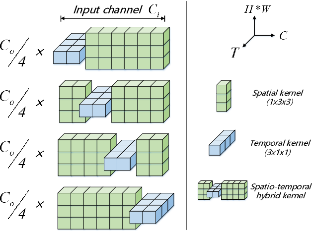 Figure 3 for STH: Spatio-Temporal Hybrid Convolution for Efficient Action Recognition