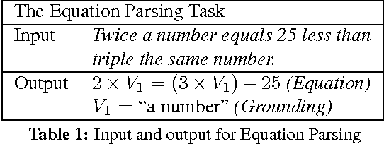 Figure 1 for Equation Parsing: Mapping Sentences to Grounded Equations