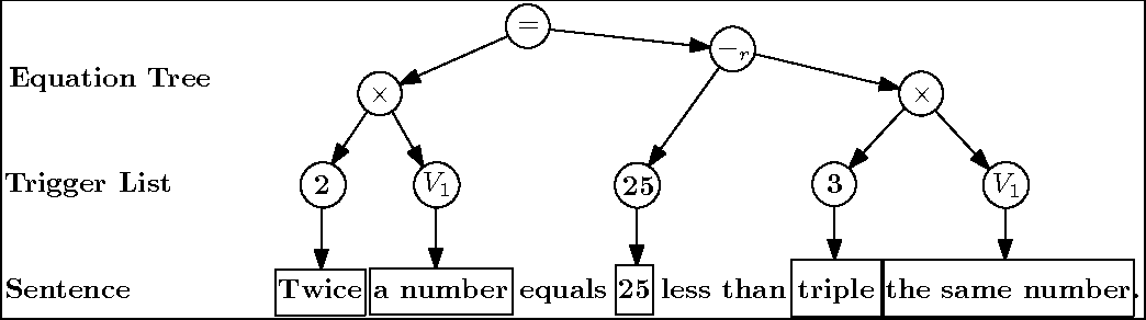 Figure 2 for Equation Parsing: Mapping Sentences to Grounded Equations
