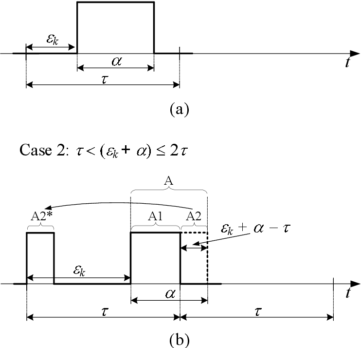 PDF] Modulation schemes for digital modulators of class D
