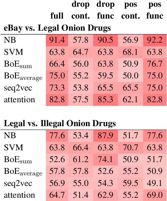 Figure 3 for The Language of Legal and Illegal Activity on the Darknet