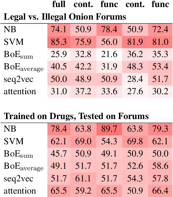 Figure 4 for The Language of Legal and Illegal Activity on the Darknet