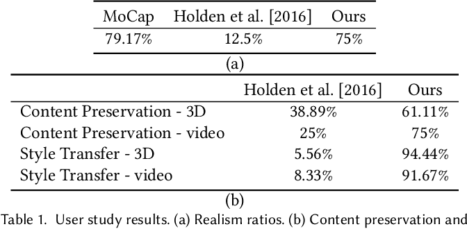Figure 2 for Unpaired Motion Style Transfer from Video to Animation