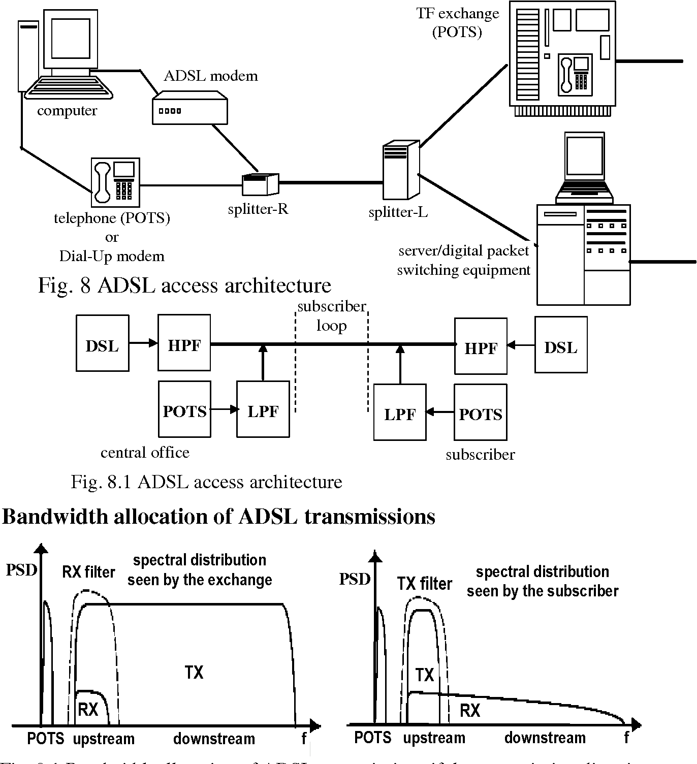 Fig. 8 ADSL access architecture