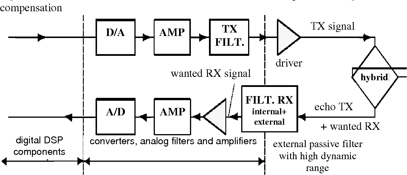 Fig. 10.2 ADSL modem line interface – transmission direction separation using frequency multiplexing