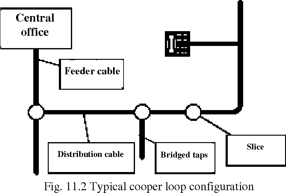 Fig. 11.2 Typical cooper loop configuration