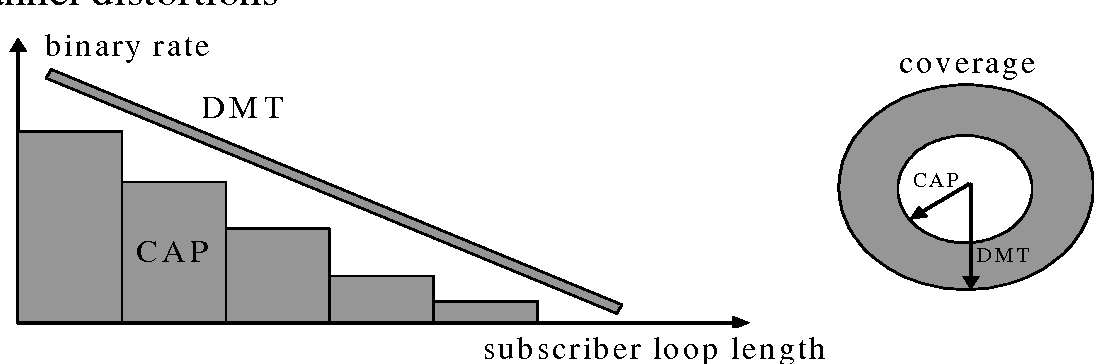 Fig. 15 Comparison between DMT and CAP in what concern the possibility to adapt the transmission rate and the maximum length of the subscriber line