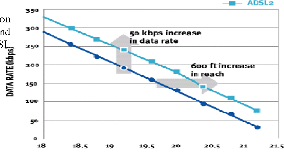 Fig. 20 Comparison between the bit rate and coverage area of ADSL and ADSL2 techniques
