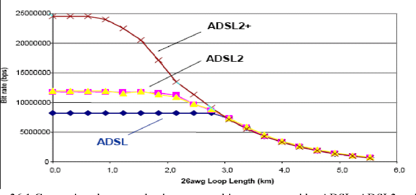 Fig. 26.1 Comparison between the downstream bit rates ensured by ADSL, ADSL2 and ADSL2+ techniques in white noise conditions for different loop lengths