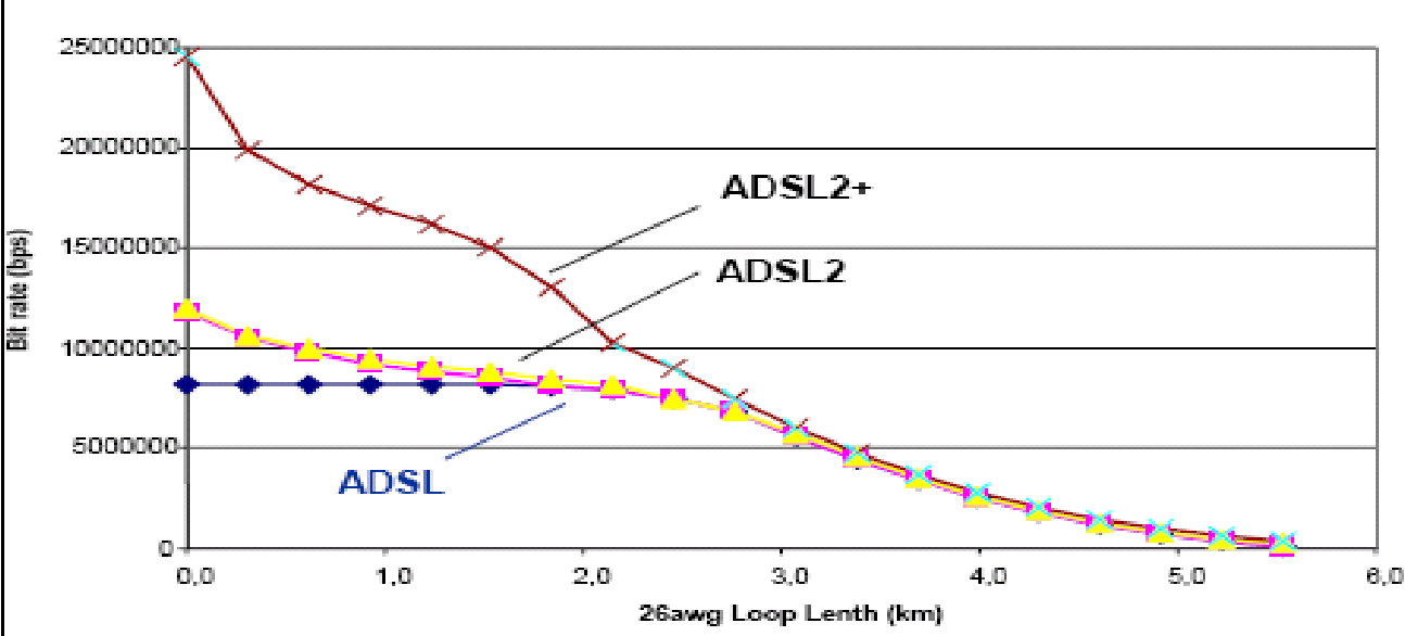 Fig. 26.2 Comparison between the downstream bit rates ensured by ADSL, ADSL2 and ADSL2+ techniques in crosstalk conditions for different loop lengths