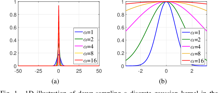 Figure 1 for Single Image Blind Deblurring Using Multi-Scale Latent Structure Prior