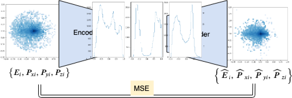 Figure 1 for Variational Autoencoders for Anomalous Jet Tagging