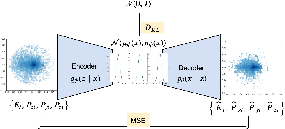 Figure 2 for Variational Autoencoders for Anomalous Jet Tagging