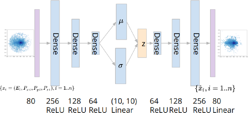 Figure 3 for Variational Autoencoders for Anomalous Jet Tagging