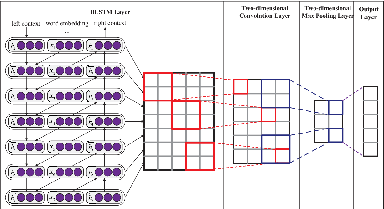 Figure 1 for Text Classification Improved by Integrating Bidirectional LSTM with Two-dimensional Max Pooling