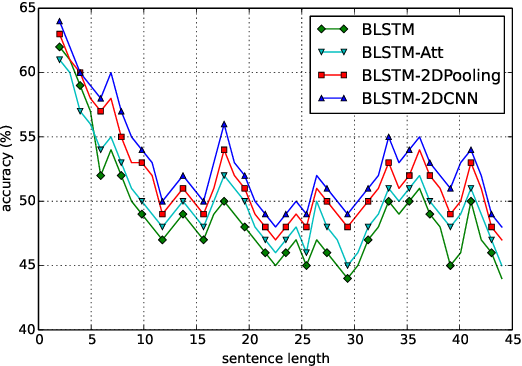 Figure 4 for Text Classification Improved by Integrating Bidirectional LSTM with Two-dimensional Max Pooling