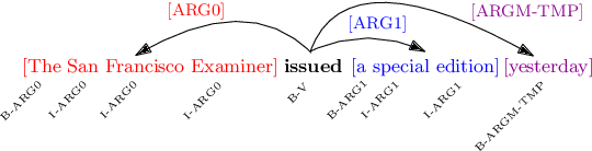 Figure 1 for Improved Semantic Role Labeling using Parameterized Neighborhood Memory Adaptation