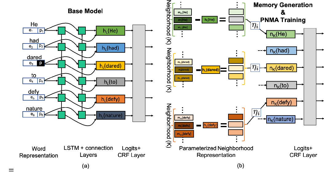 Figure 3 for Improved Semantic Role Labeling using Parameterized Neighborhood Memory Adaptation