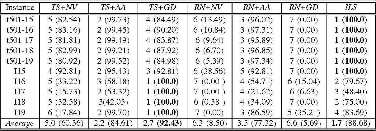 TABLE IV BIN PACKING DOMAIN: RANKING AND SCORE MEASUREMENTS FOR THE LONG RUNNING TIMES. THE SCORE (SHOWN BETWEEN BRACKETS) IS CALCULATED ACCORDING TO EQUATION 1. THE BEST MEASUREMENTS ARE SHOWN IN BOLD FONT.